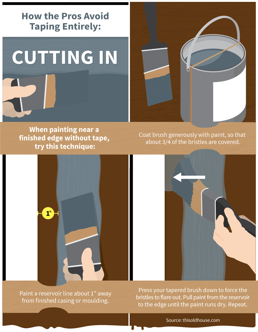 Painting Hacks And Tricks Fixcom