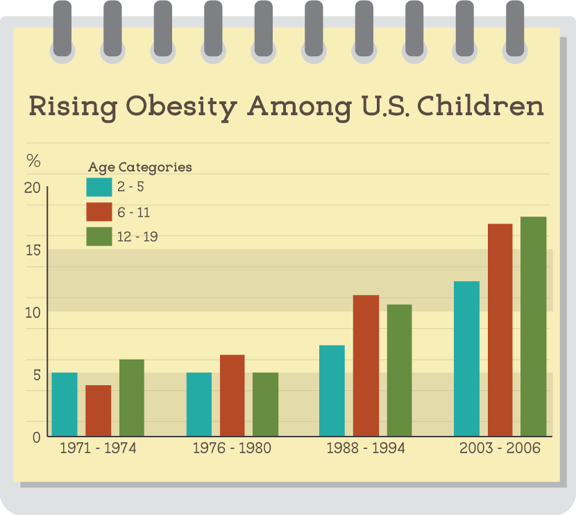 obesity among children essay The body mass index among children and adolescents varies  we will write a custom essay sample on childhood obesity specifically for you  for only $16 .