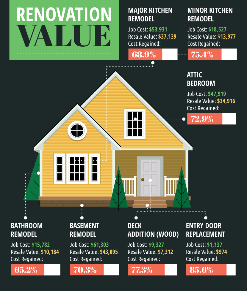 Home renovations for resale value for What upgrades add value to your home