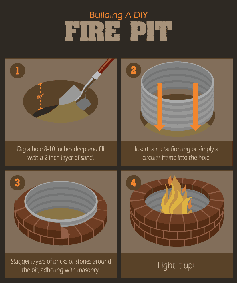 How To Build A Backyard Diy Fire Pit Infographic