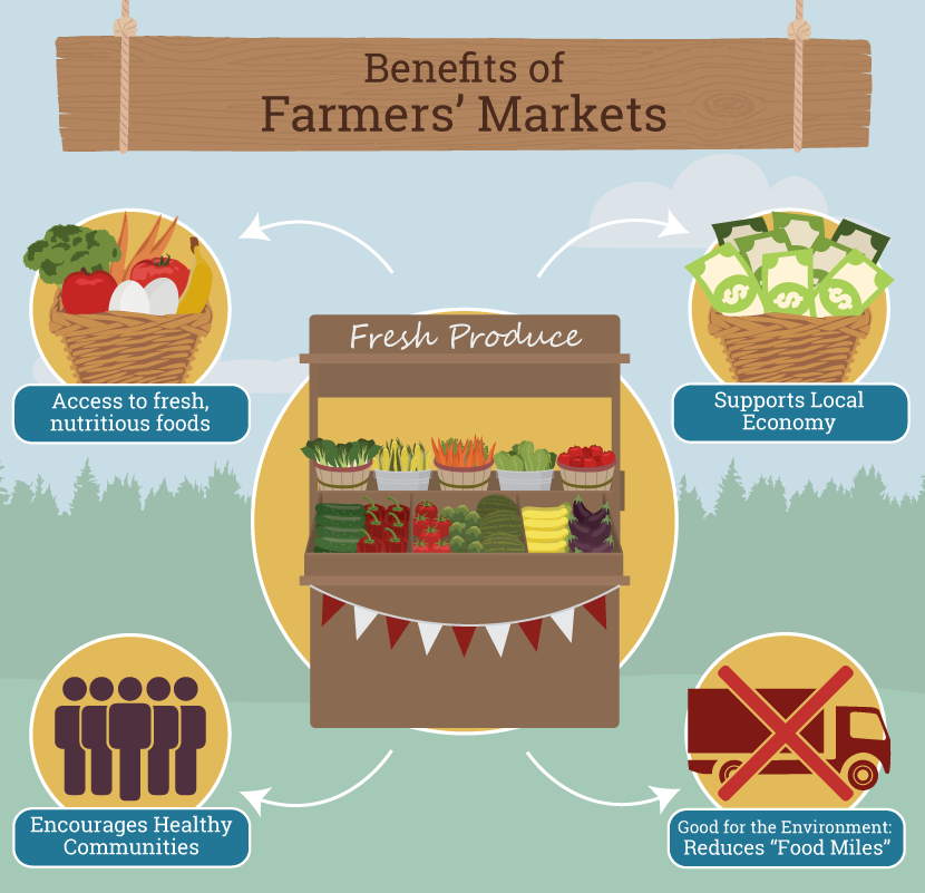 Farmers Market Guide: Benefits of Farmers Markets