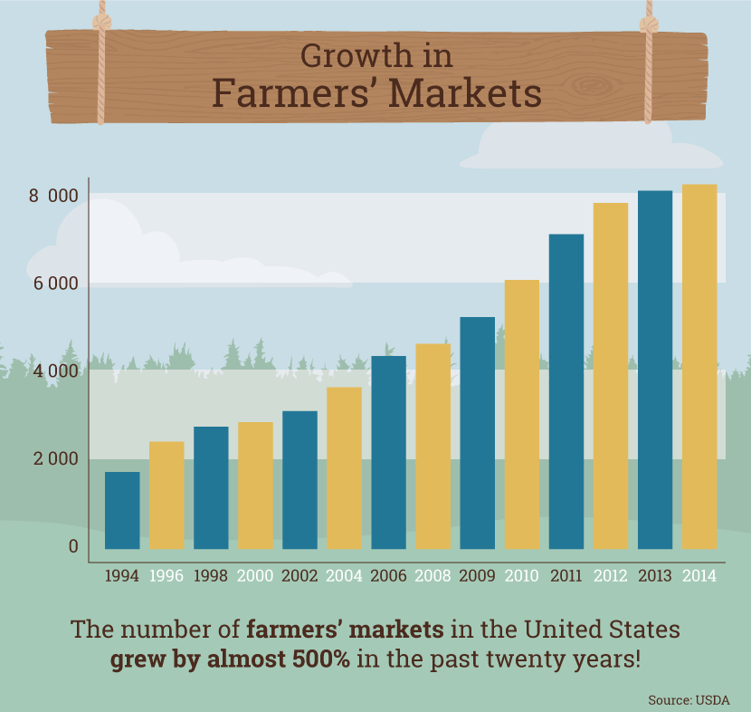 Farmers Market Guide: Chart of Farmers Market Growth