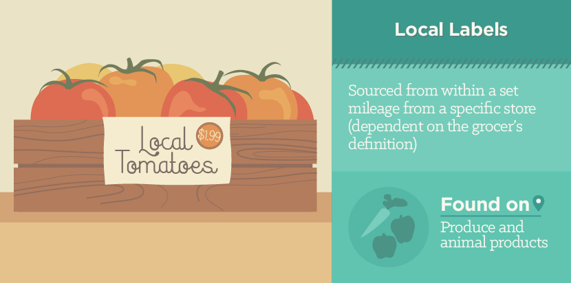 Local Food Labels