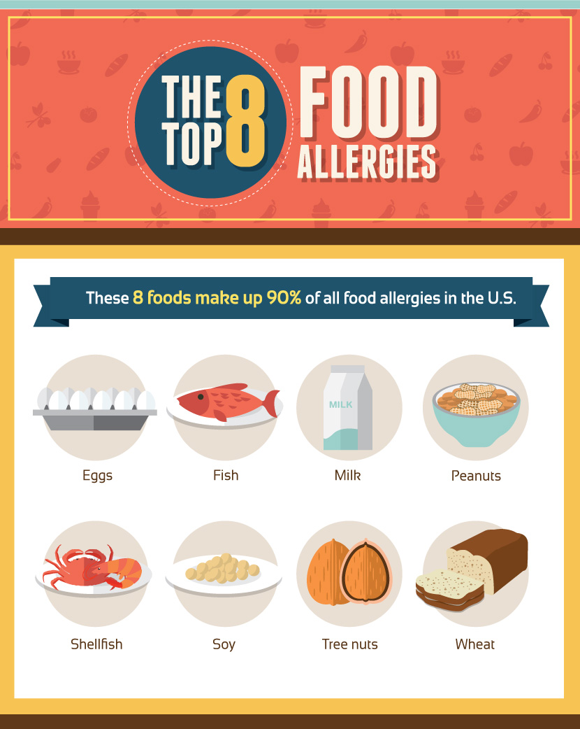 food allergy Many parents want to know if there is any way to delay or prevent allergies from  developing experts say the best way to prevent food allergies.