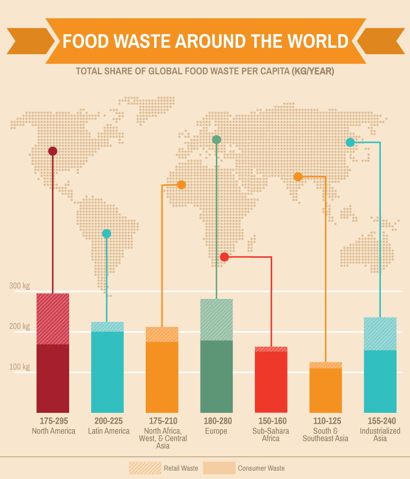 Food Waste: Around the World
