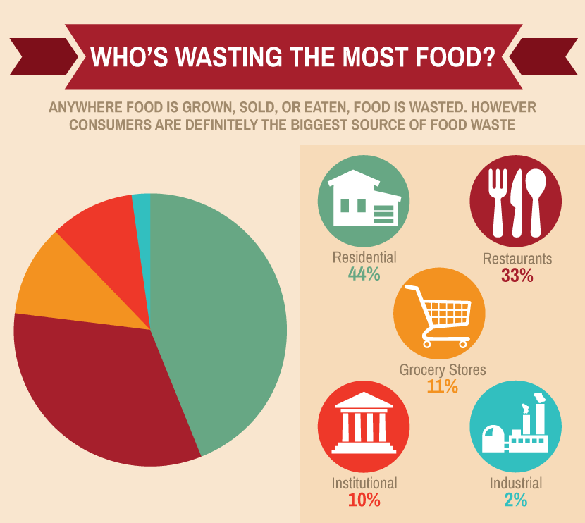 Food Waste: Who's Wasting the Most?