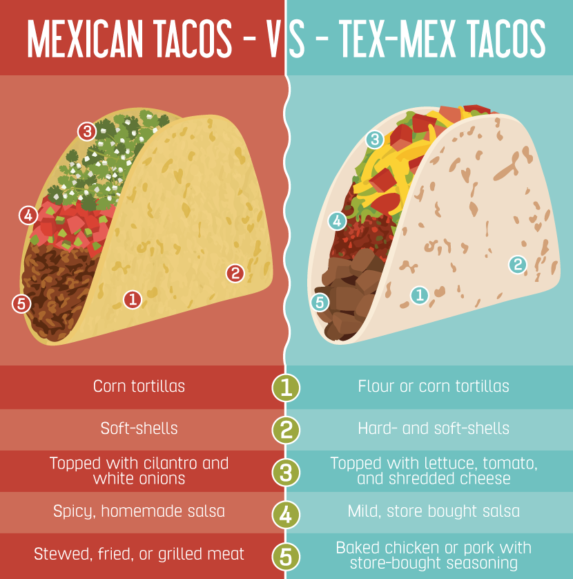Mexican vs. Tex Mex Tacos