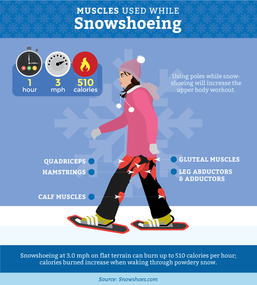 Snowshoeing Full Body Workout