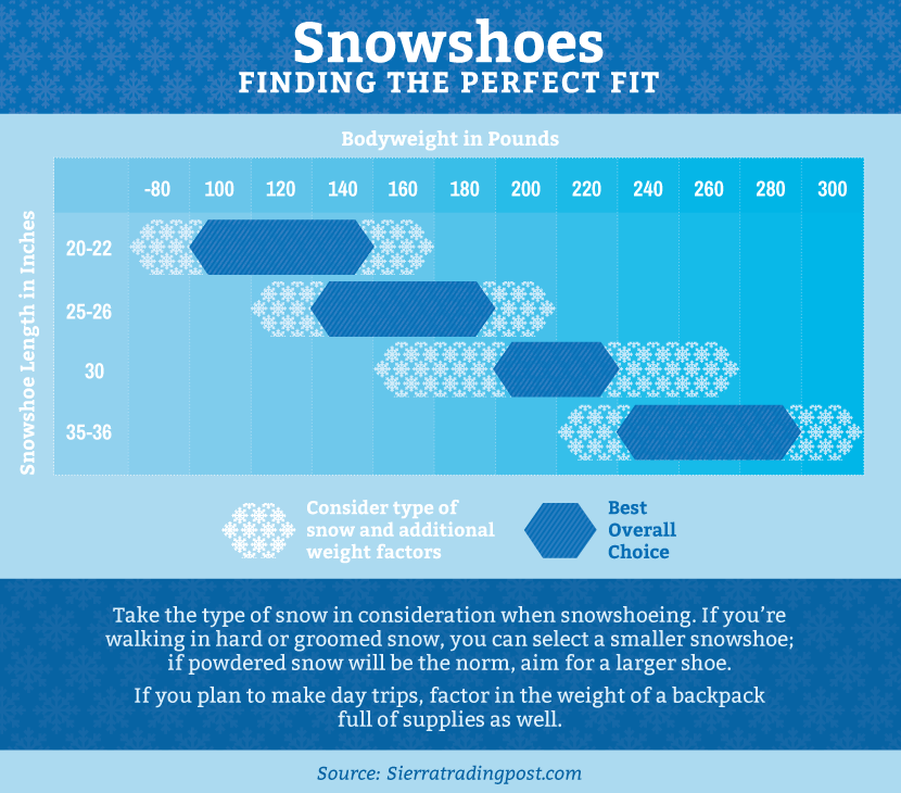 Size Guide For Snowshoes