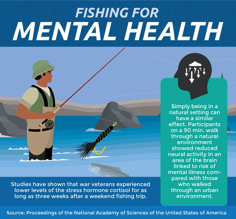 Fishing Helps Mental Health
