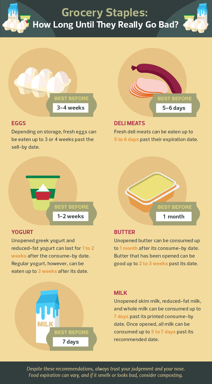 Food Waste Prevention - How Long Until Food Goes Bad