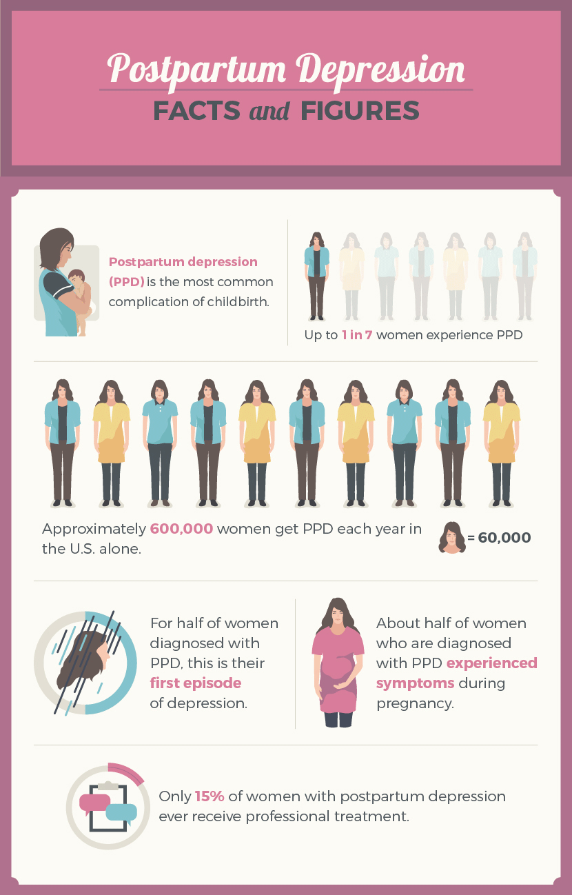 Postpartum Depression: Facts and Figures