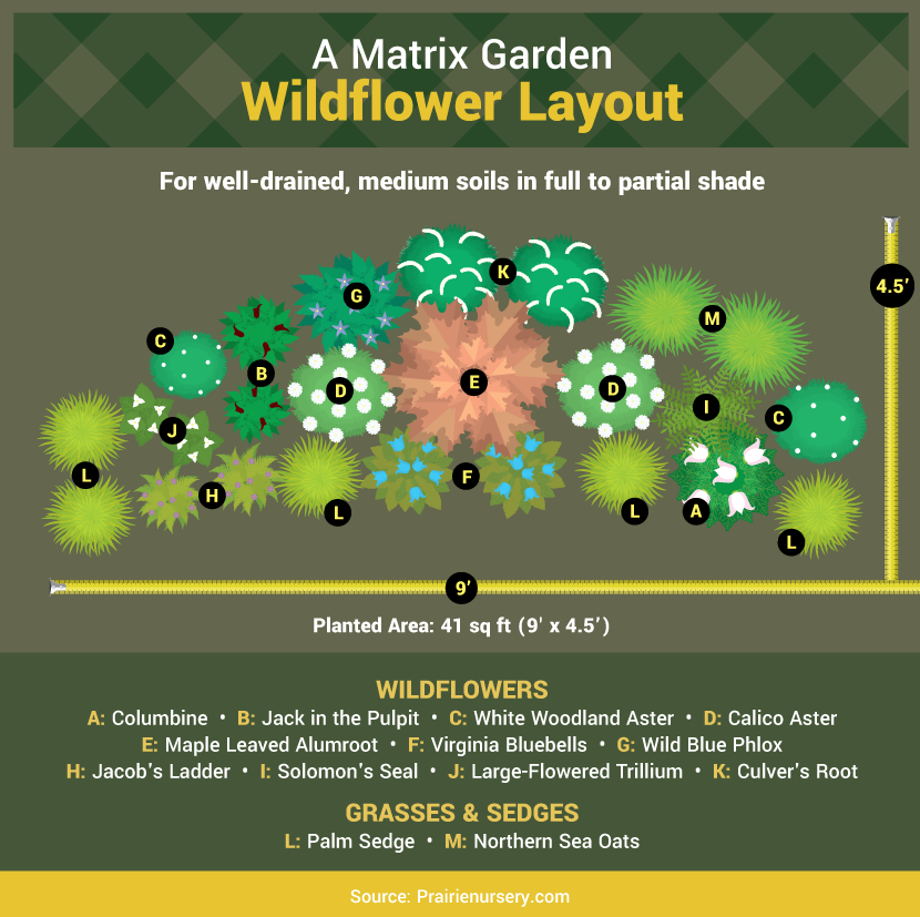 Matrix Garden Layout