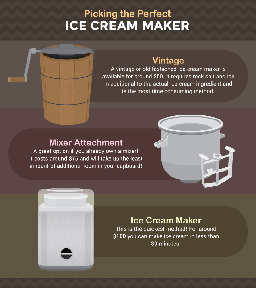 Choosing an Ice Cream Maker