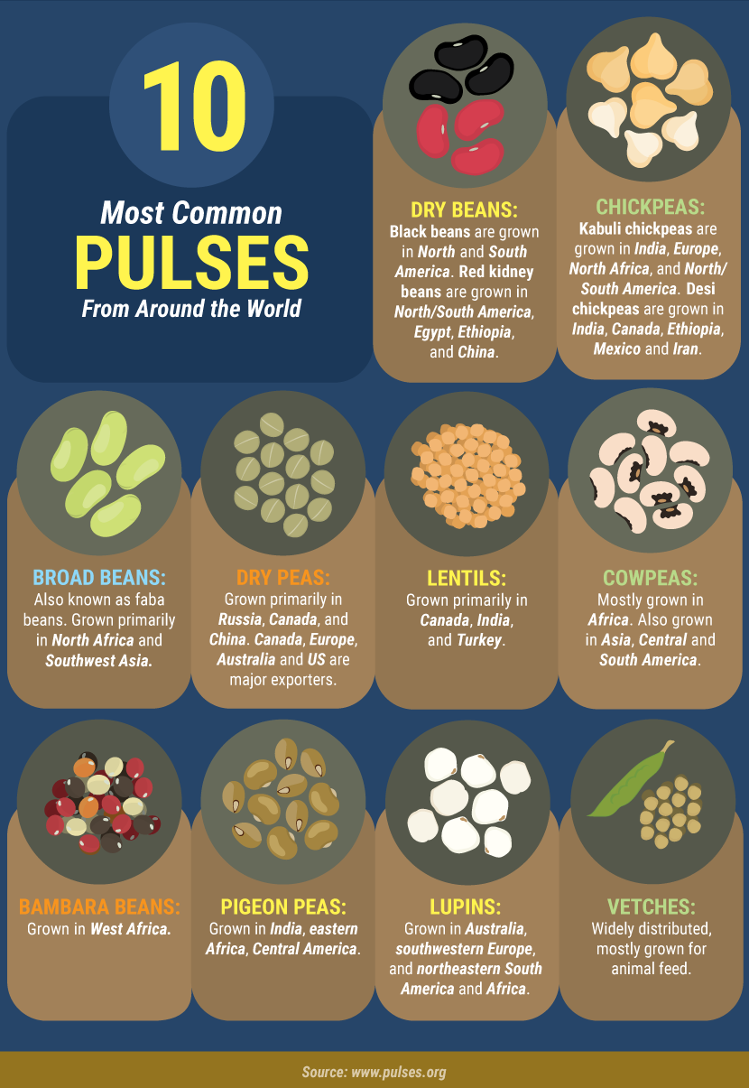 Ten Pulses from Around the World