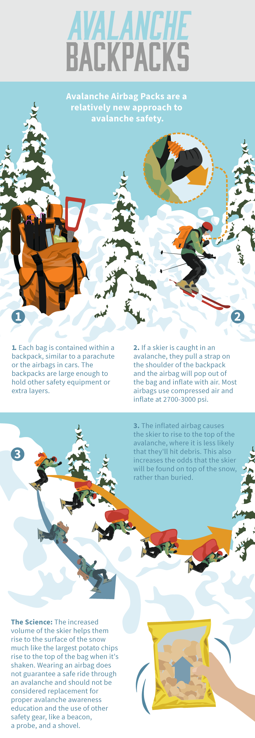 How Avalanche Backpacks Work