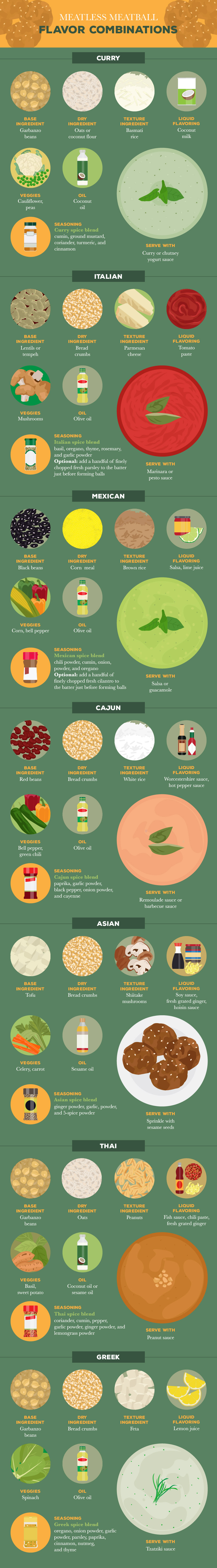 Flavor Combinations For Meatless Meatballs