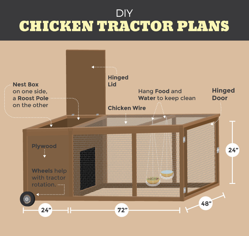 Plan for a chicken tractor for Diy movable chicken coop
