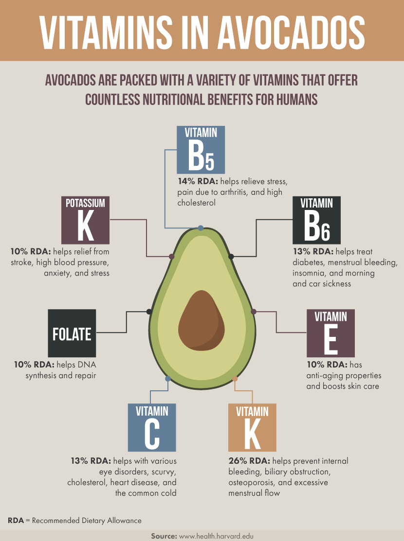 Vitamins in Avocados