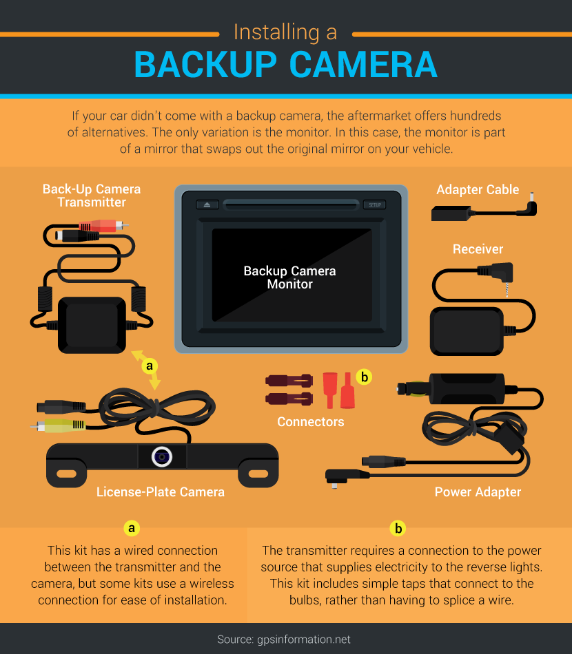 the benefits of backup cameras. Black Bedroom Furniture Sets. Home Design Ideas