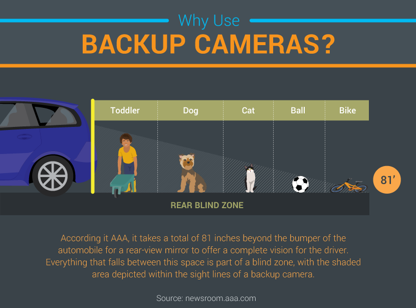 Why Backup Cameras The Rise Of Camera