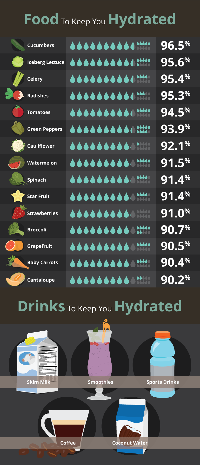 Food and Drink to Keep You Hydrated - Toilet Talk
