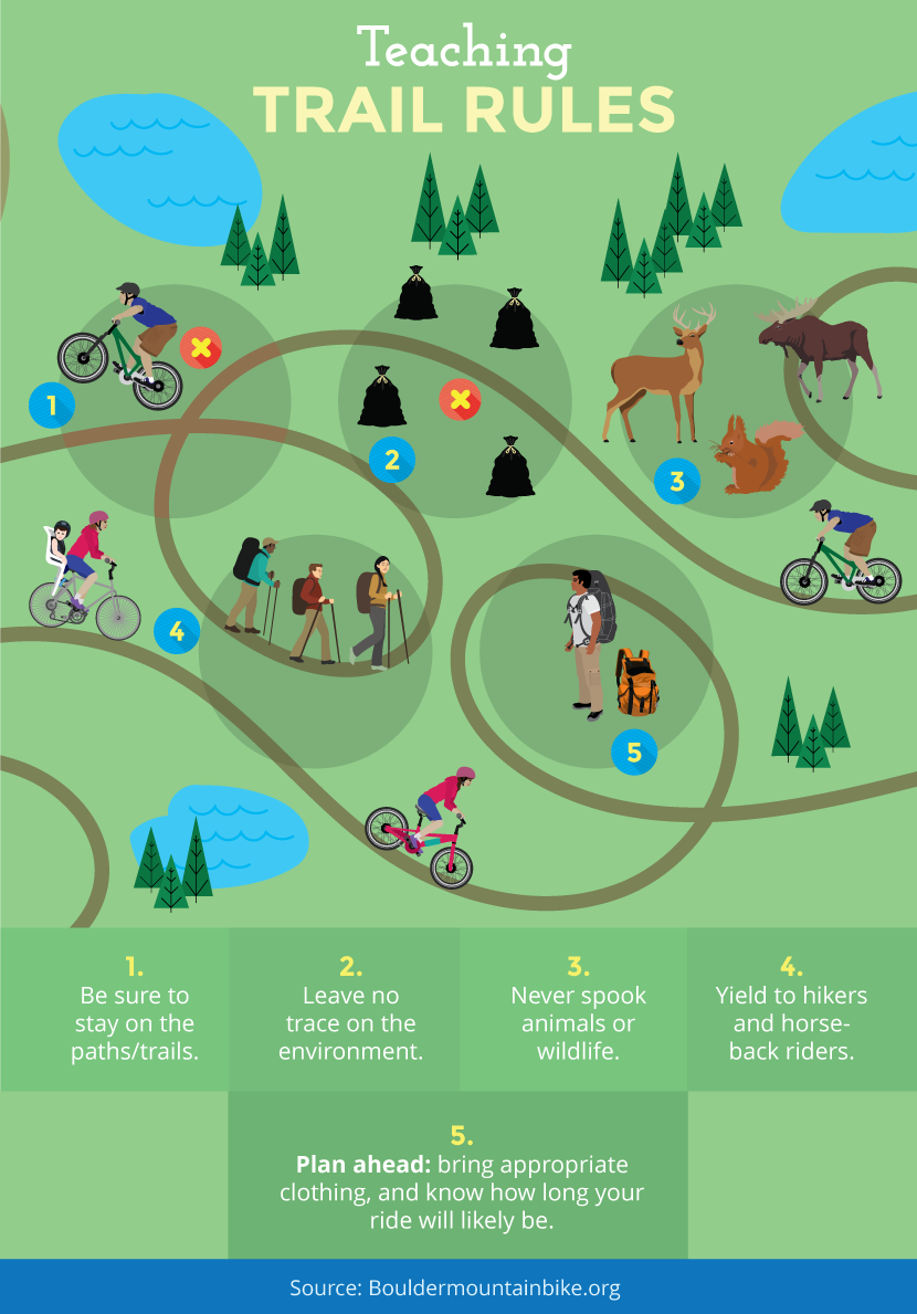 Teaching Trail Rules - Mountain Biking With Kids