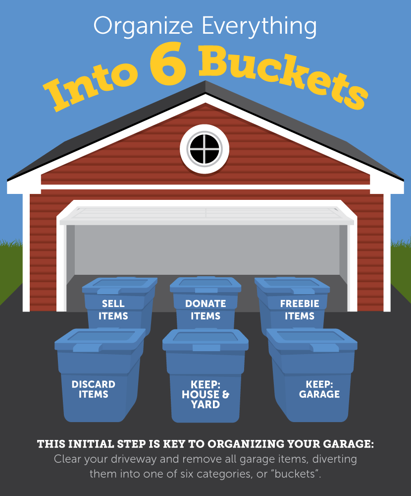 Six Buckets   The Ultimate Guide to Organizing Your Garage. Garage Organization Ideas   Fix com