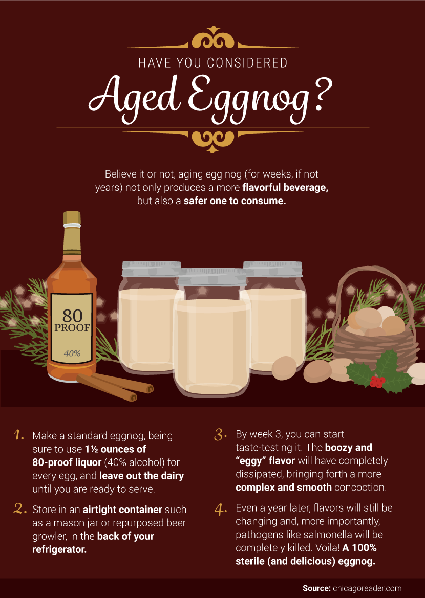Aged Eggnog - Festive Cocktails for the Holidays