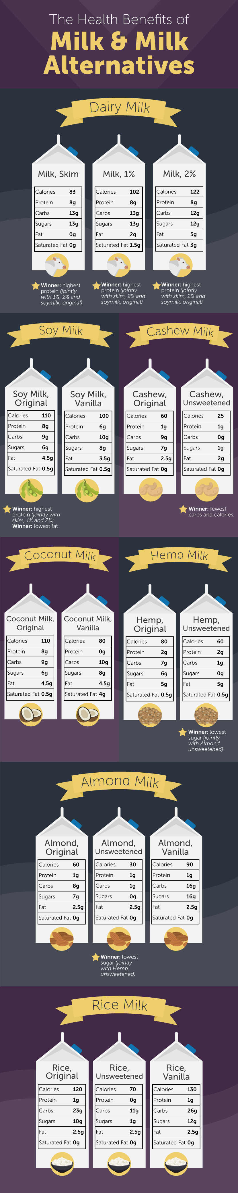 Health Benefits of Milk Alternatives - 6 Nutritious Milk Alternatives to Try