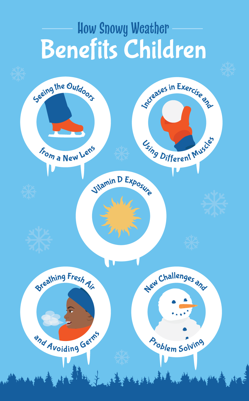 How Snowy Weather Benefits Kids - Why Kids Should Play Outdoors in Winter