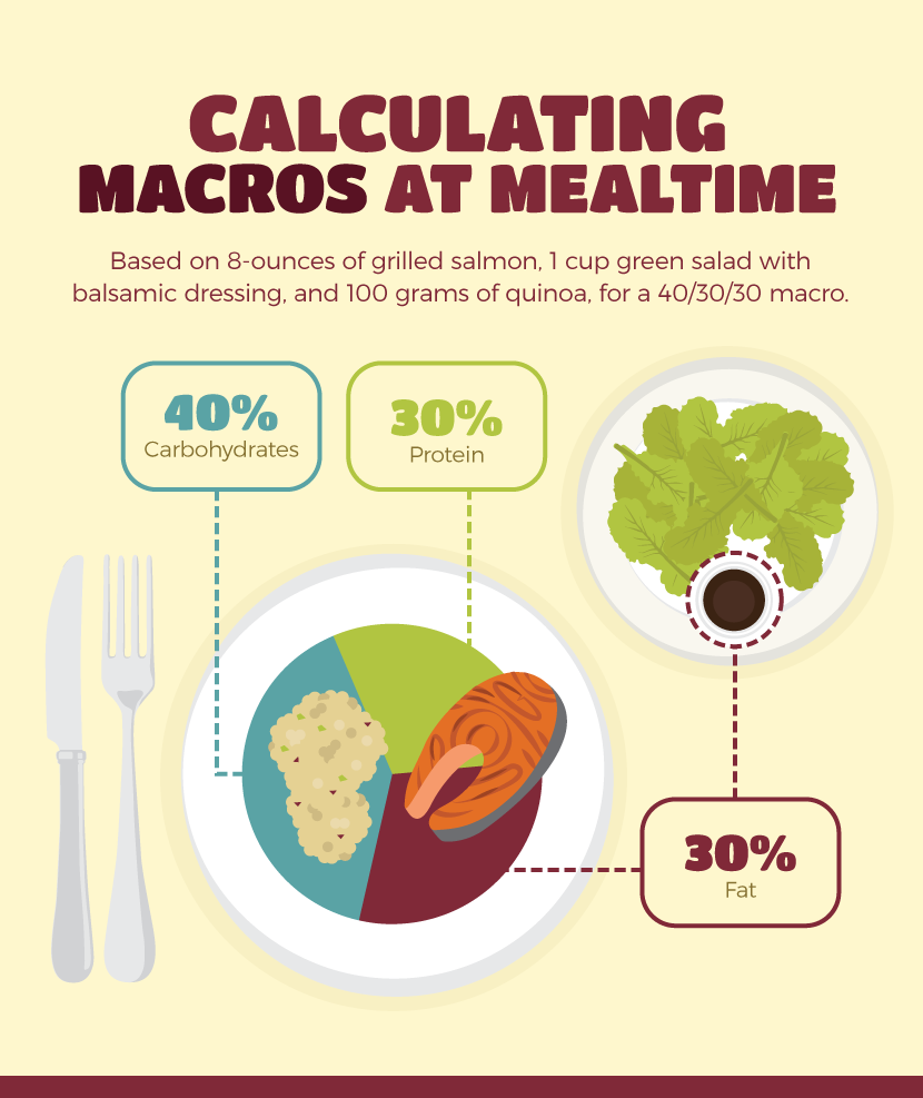 Calculating Macros - Meal Prepping for Macros