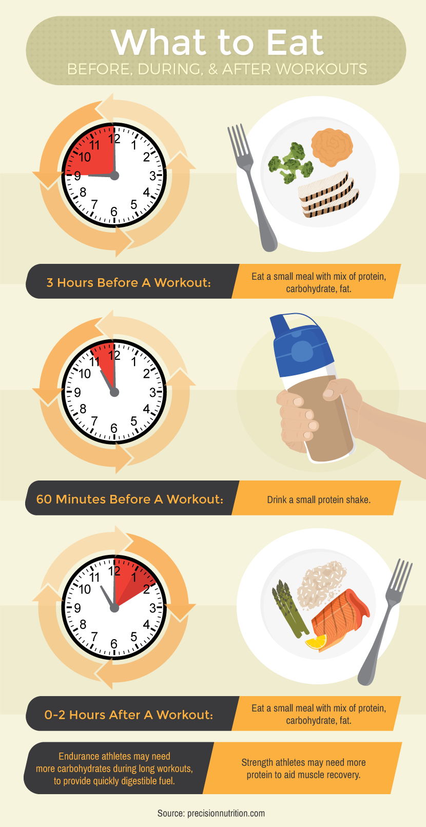 What To Eat Before And After A Workout Breaking Down Protein Shakes