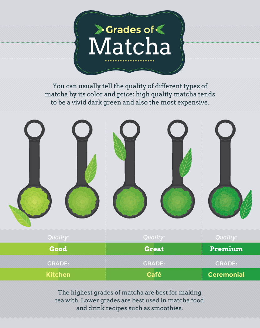Matcha Your Way to a Healthy Life