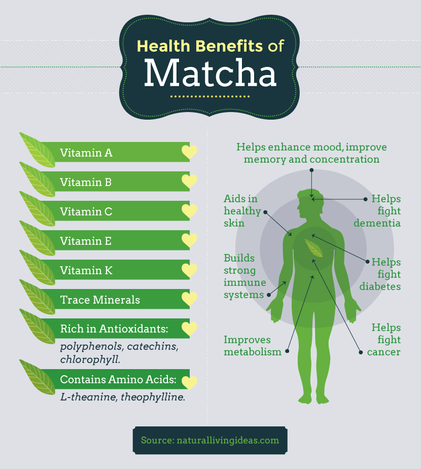 Health Benefits of Matcha- Matcha Your Way to a Healthy Life