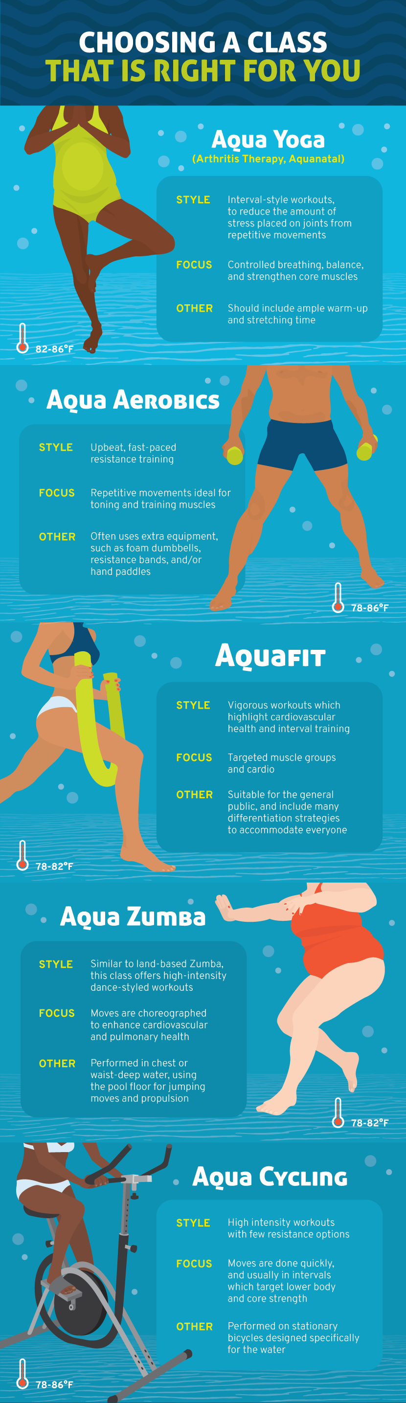 Choosing a Class That's Right For You - From Exercise to Aquasize