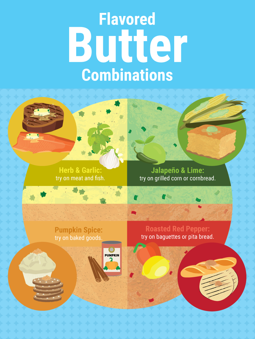 Flavored Butter Combinations - Bring Back The Butter