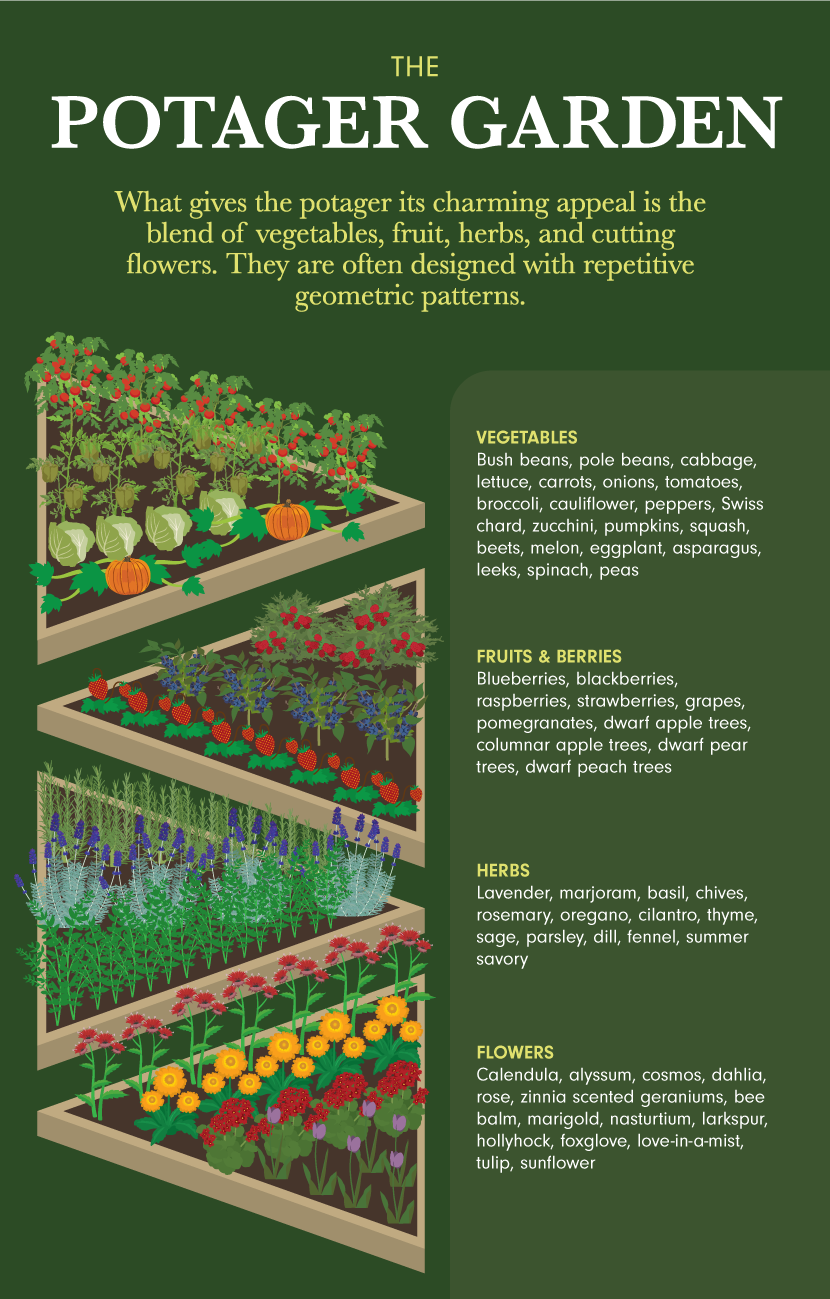 Potager Garden - Creating Your Personal Garden Style