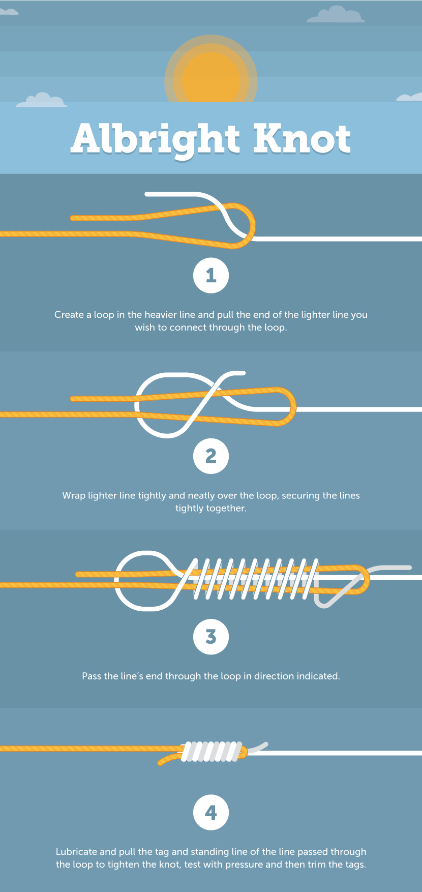 The Anatomy Of A Fishing Knot Fix Com