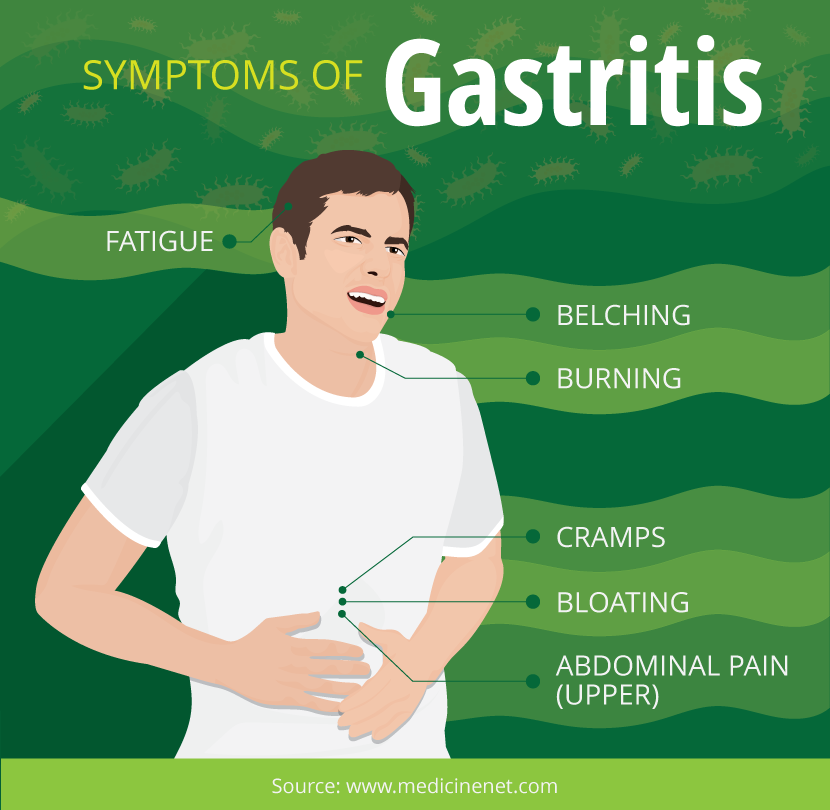 Symptoms of Gastritis - Eating For Inflammation