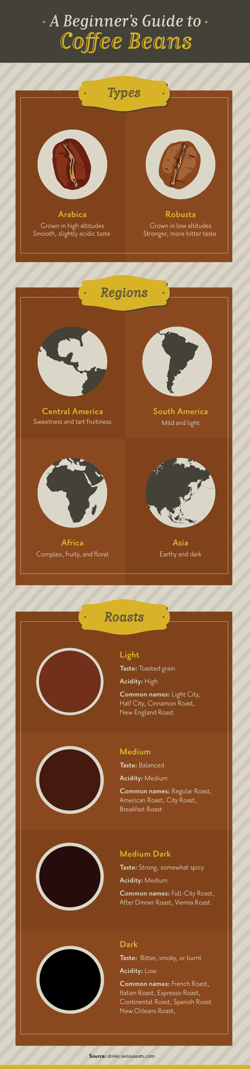 Beginner's Guide to Coffee Beans - Four Ways to Brew a Perfect Cup of Coffee