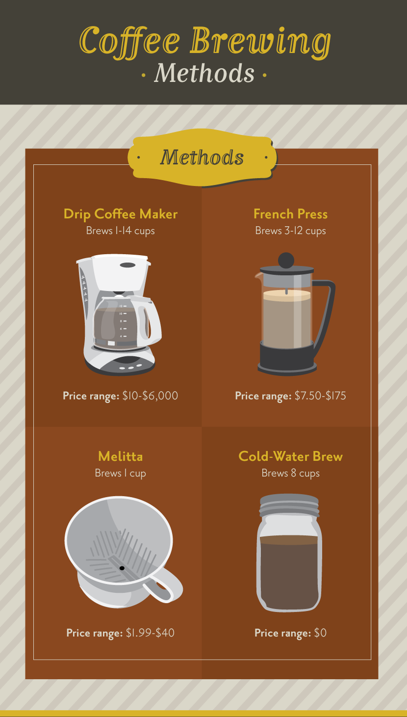 Coffee Brewing Methods - Four Ways to Brew a Perfect Cup of Coffee