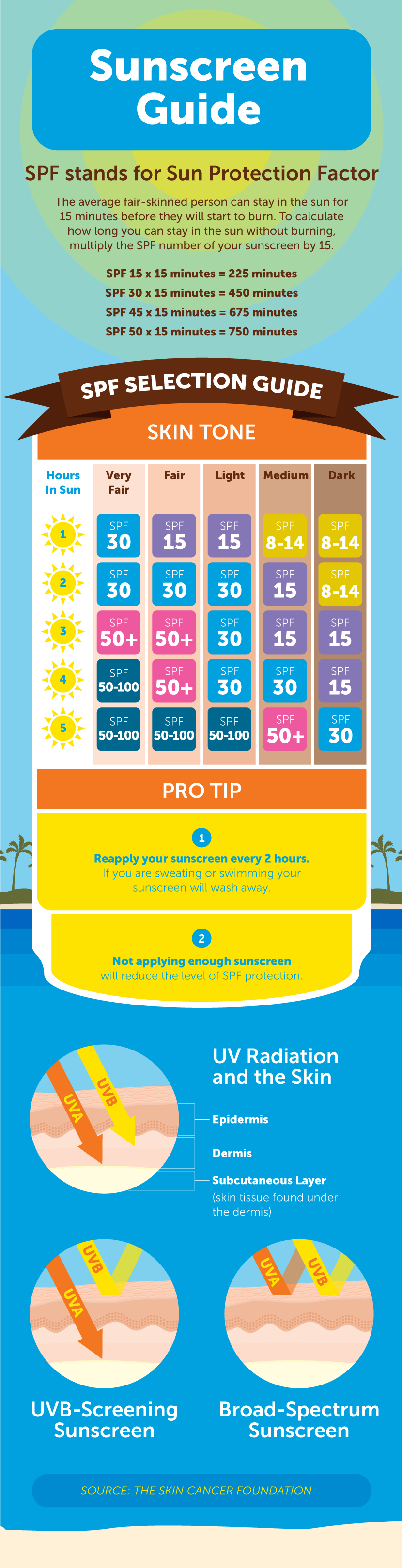 Sunscreen Guide - Don't Get Burned: Identifying and Preventing Sun Damage