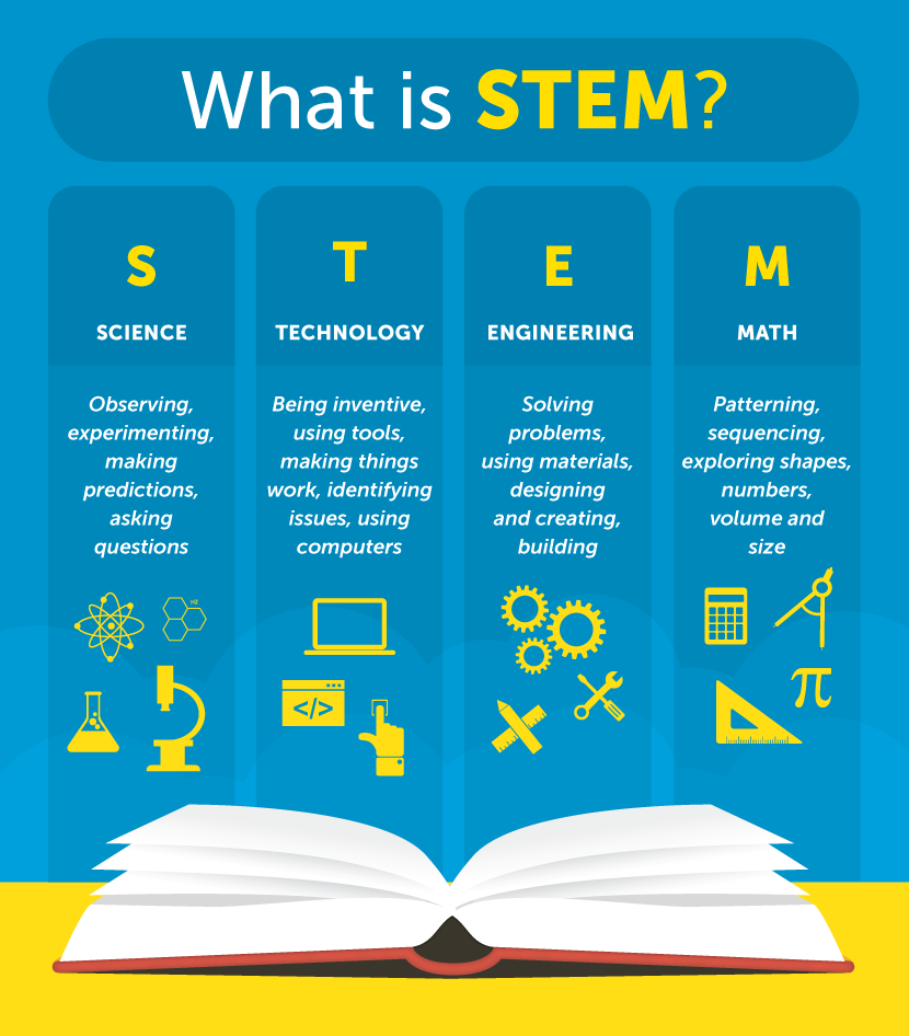 Kids in STEM - Kids in STEM: Science, Technology, Engineering, and Math