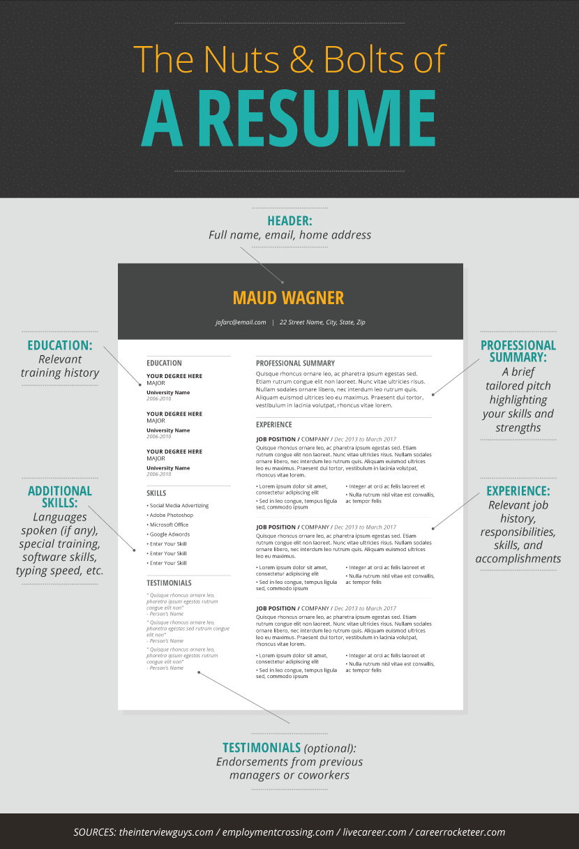 the nuts and bolts of a resume resume dos and donts how