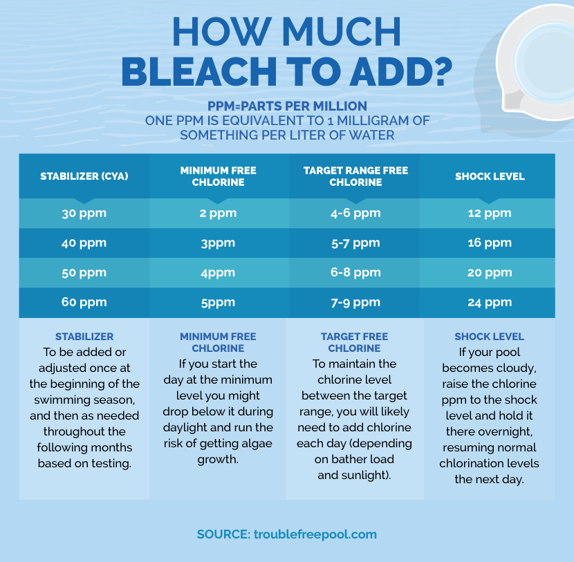 How to Balance Your Pool With Bleach | Fix com