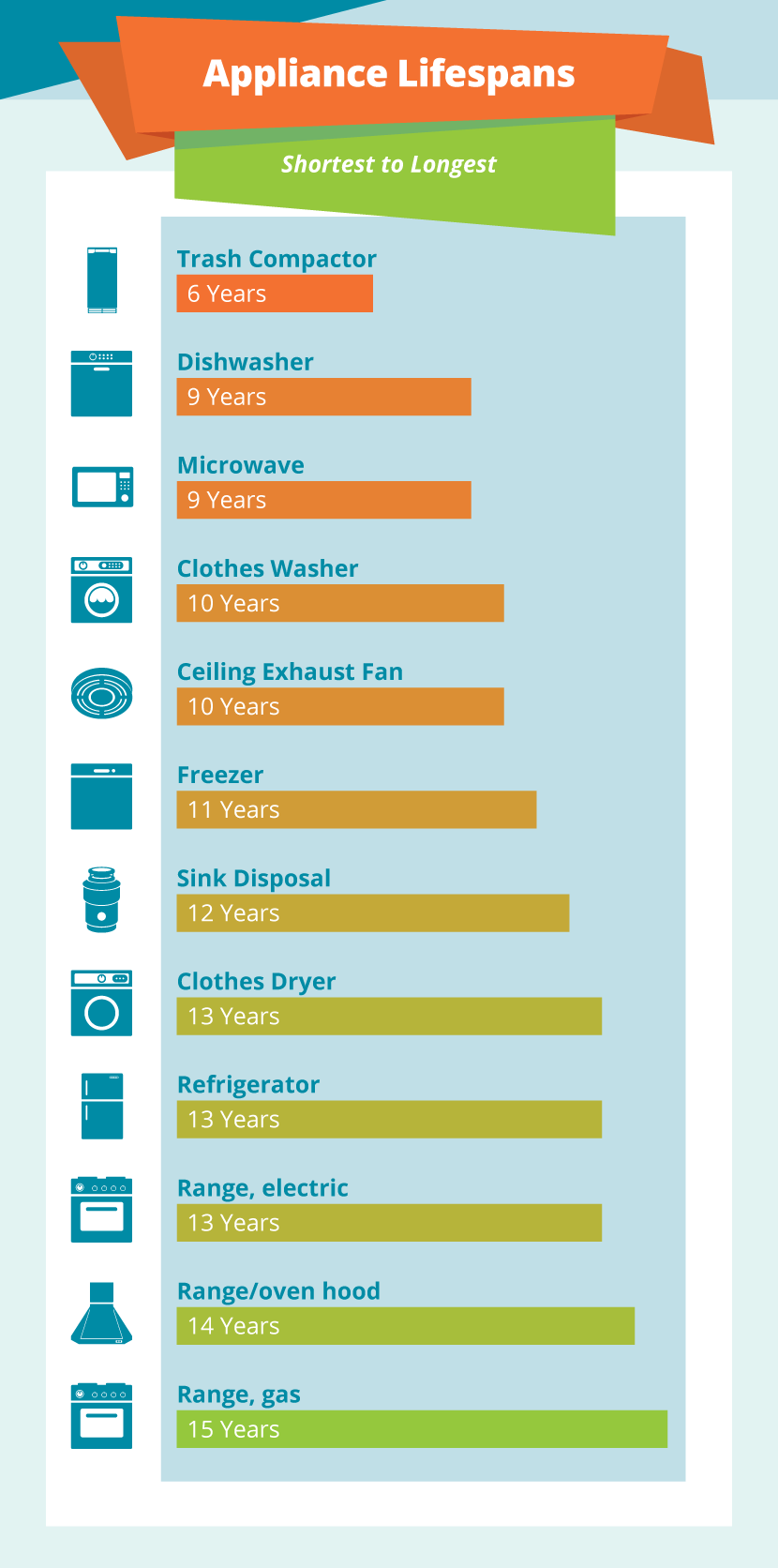 Appliance Lifespans - The Definitive Guide to Repair, Replace, and Recycle