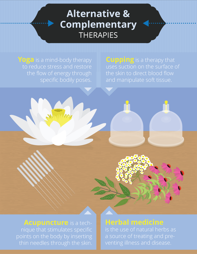Alternative & Complementary Therapies - Alternative Therapies: Benefits and Risks